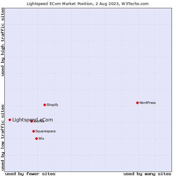 Market position of SEOshop