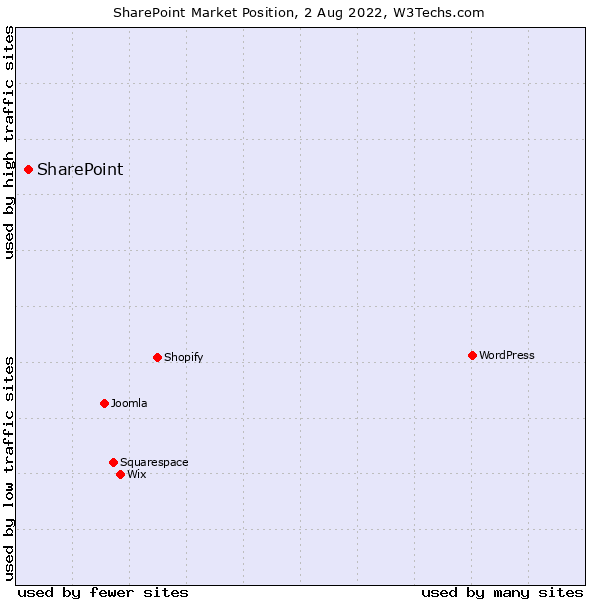 Market position of SharePoint