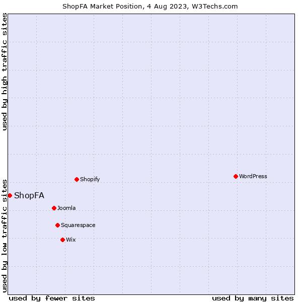 Market position of ShopFA