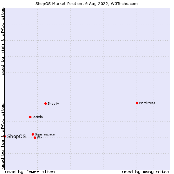 Market position of ShopOS