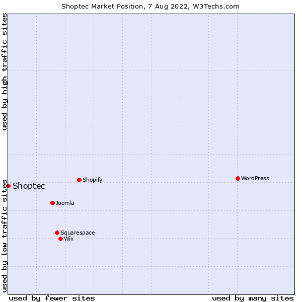 Market position of Shoptec