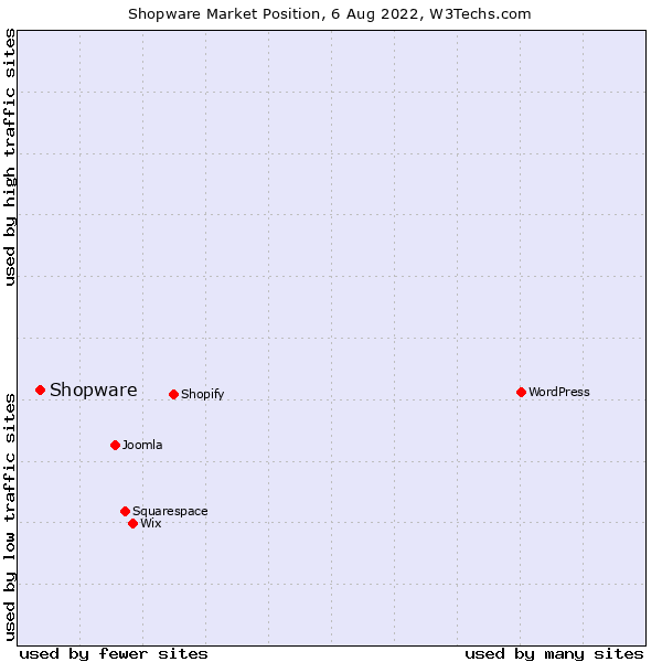 Market position of Shopware
