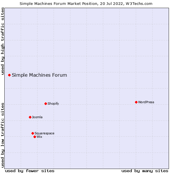 Market position of Simple Machines Forum
