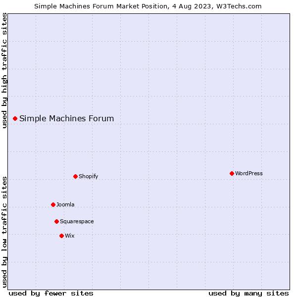 Market position of Simple Machines Forum
