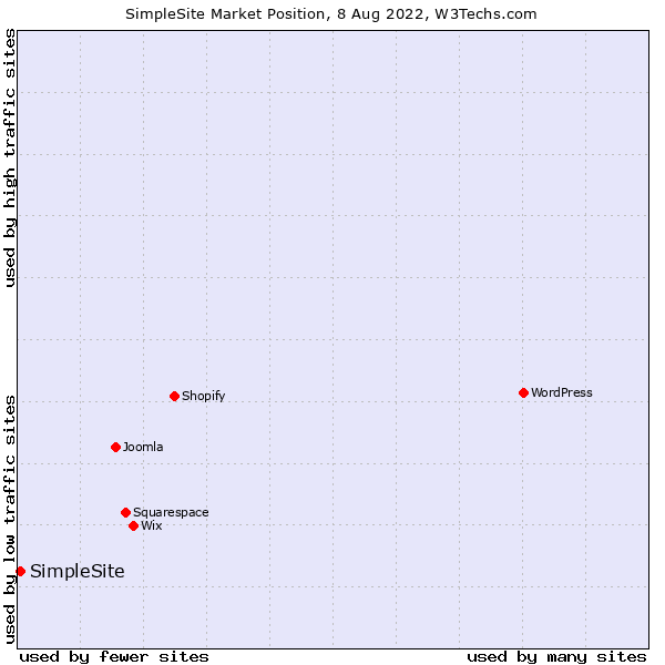Market position of SimpleSite
