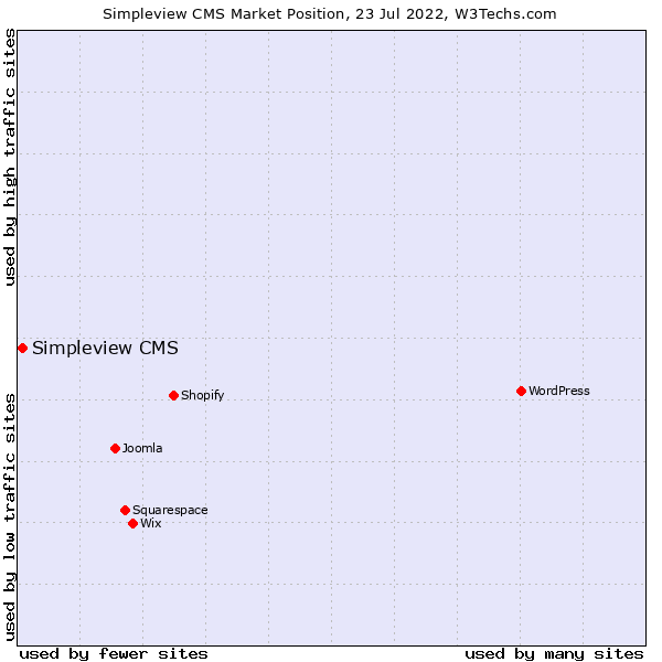 Market position of Simpleview CMS