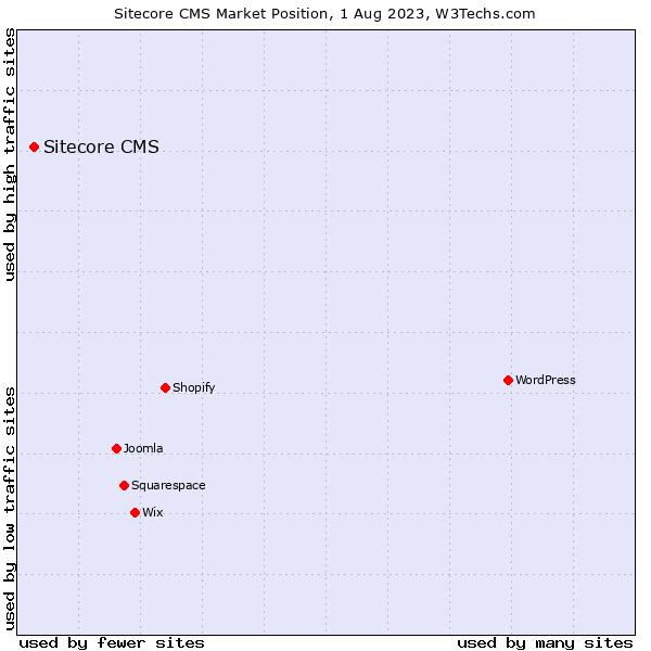 Market position of Sitecore CMS