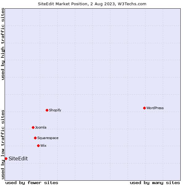 Market position of SiteEdit