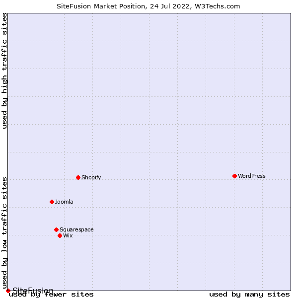 Market position of SiteFusion
