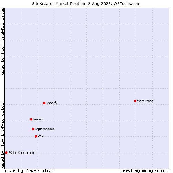 Market position of SiteKreator