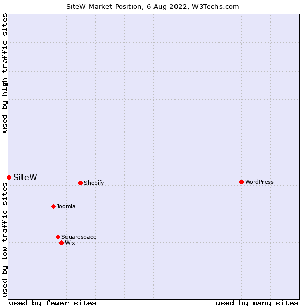 Market position of SiteW
