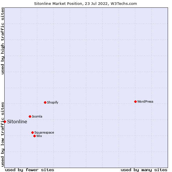 Market position of Sitonline