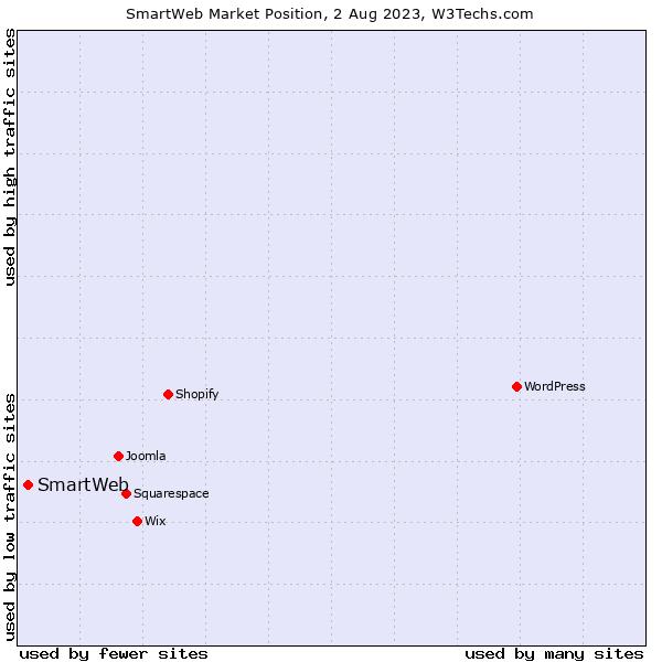 Market position of SmartWeb