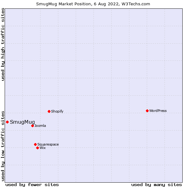 Market position of SmugMug