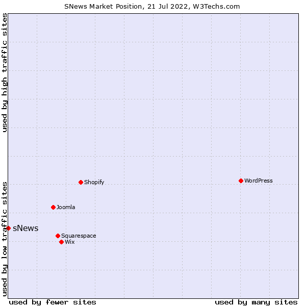 Market position of sNews