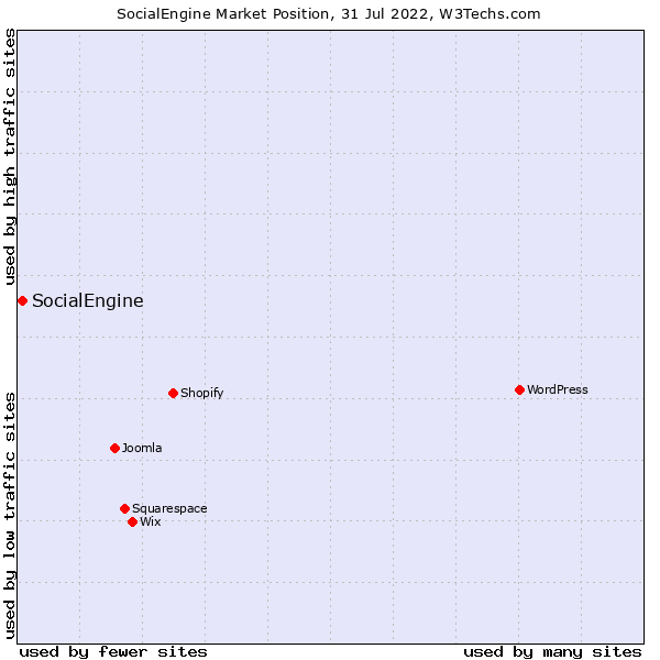 Market position of SocialEngine