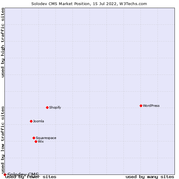 Market position of Solodev CMS