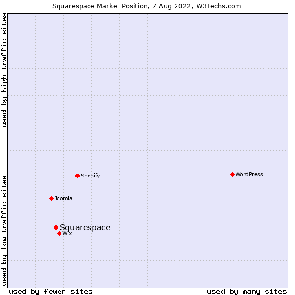 Market position of Squarespace