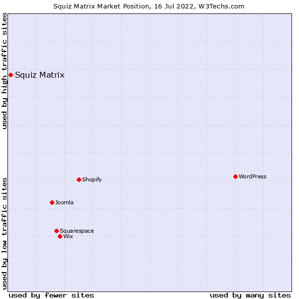 Market position of Squiz Matrix