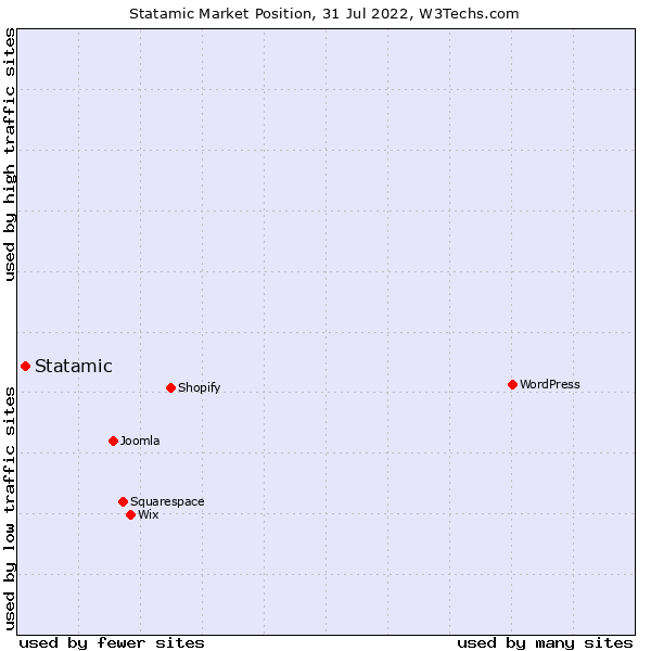 Market position of Statamic