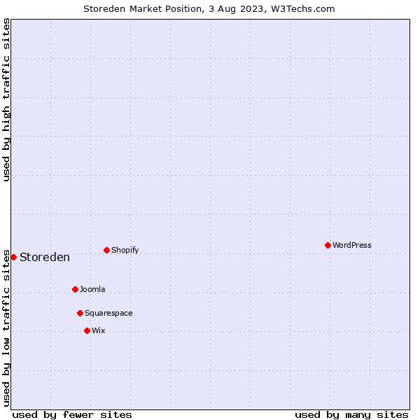 Market position of Storeden