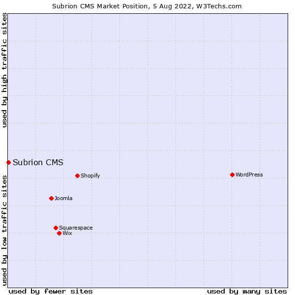 Market position of Subrion CMS