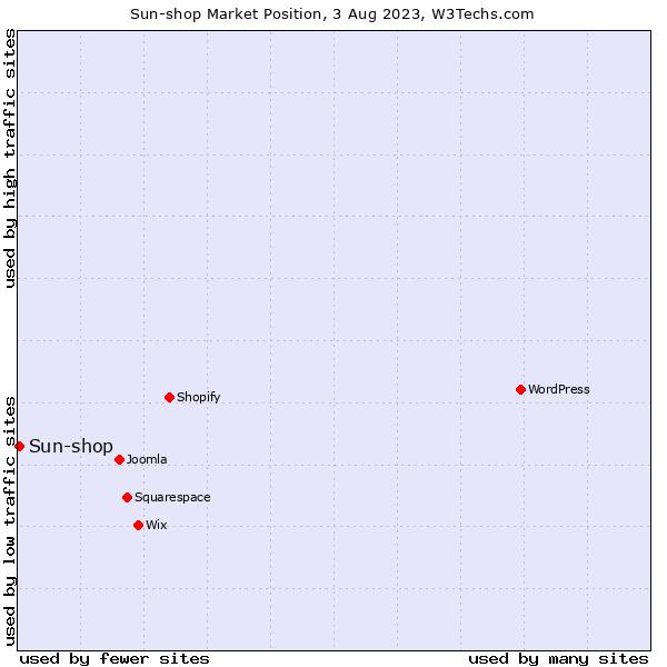 Market position of Sun-shop