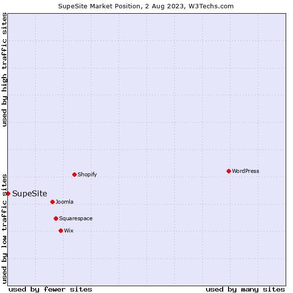 Market position of SupeSite