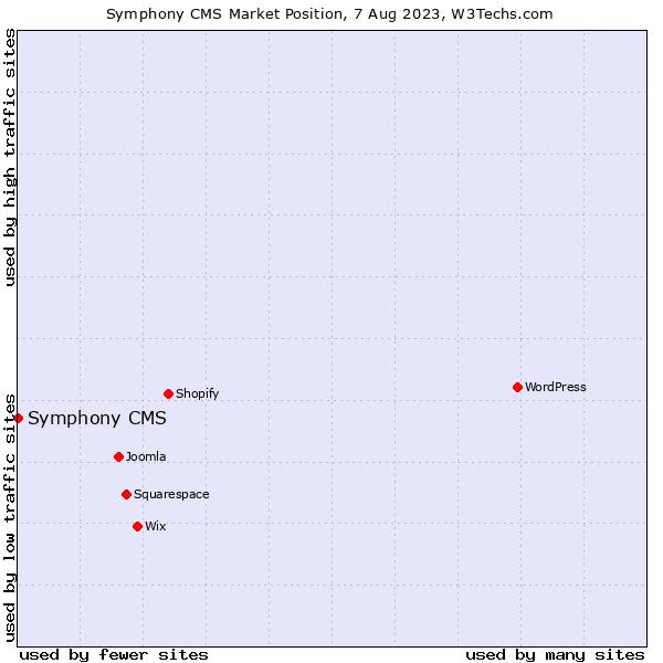 Market position of Symphony CMS
