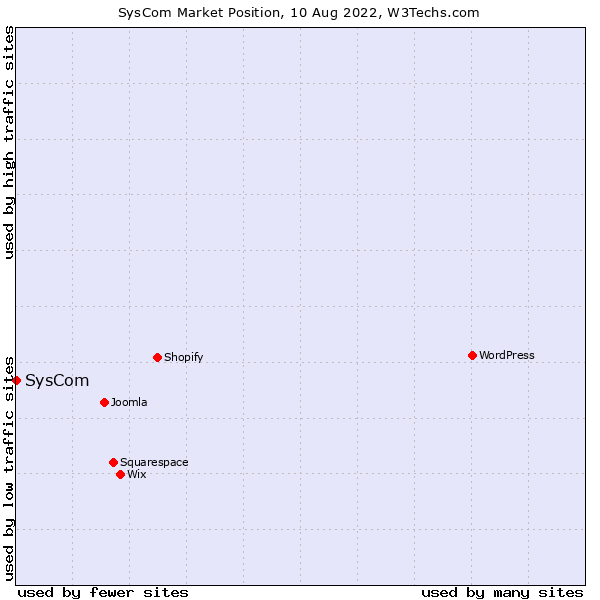 Market position of SysCom