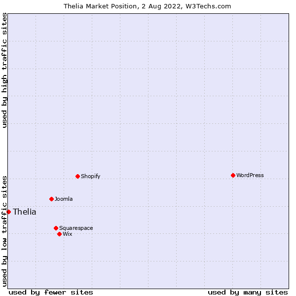 Market position of Thelia