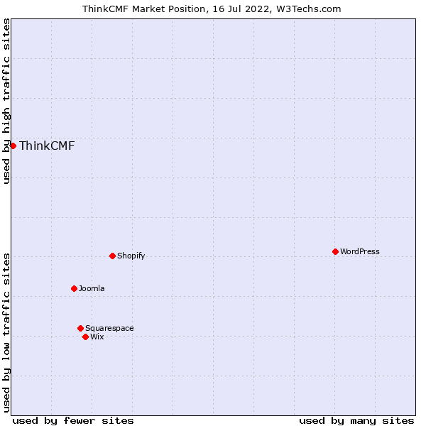 Market position of ThinkCMF