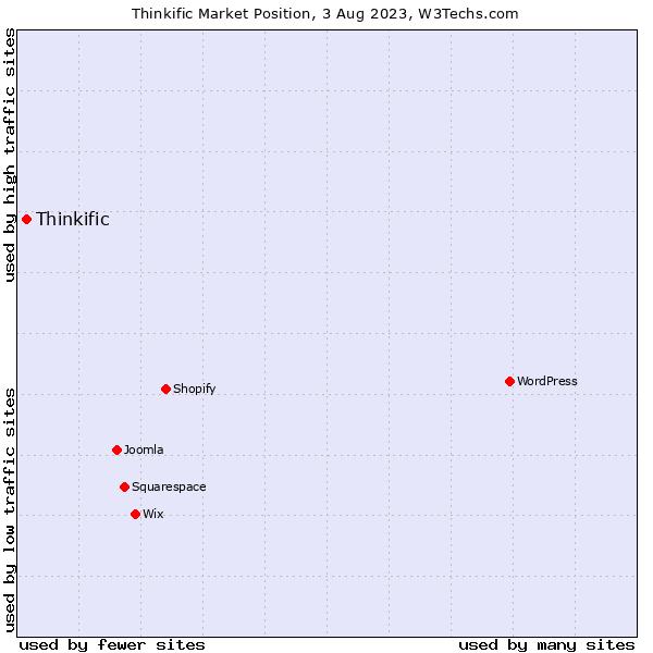 Market position of Thinkific
