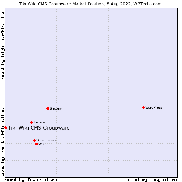 Market position of Tiki Wiki CMS Groupware