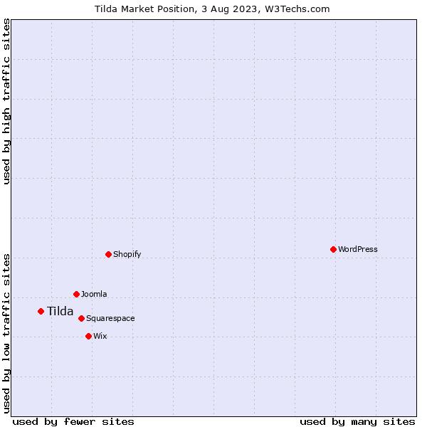 Market position of Tilda