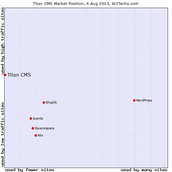 Market position of Titan CMS