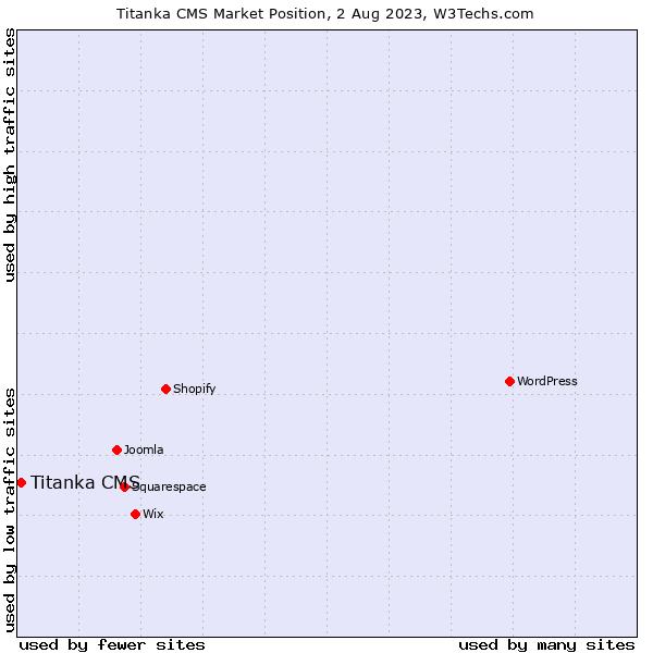 Market position of Titanka CMS