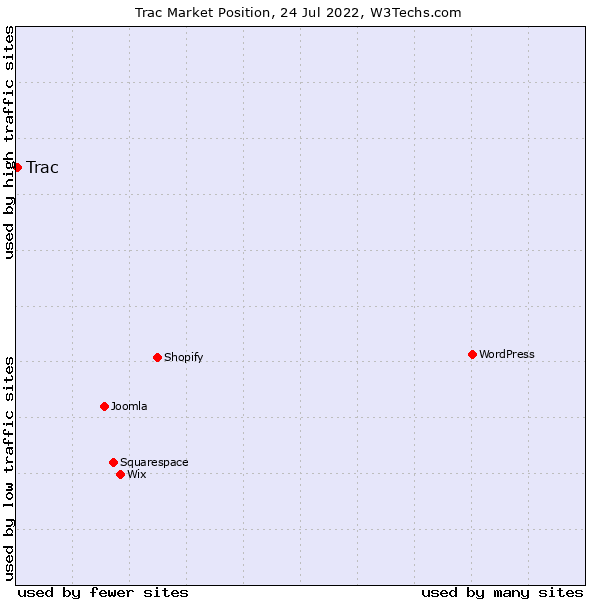 Market position of Trac