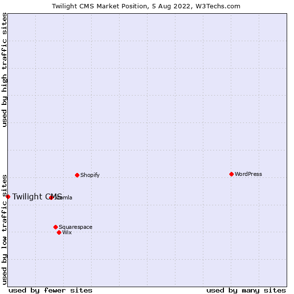 Market position of Twilight CMS