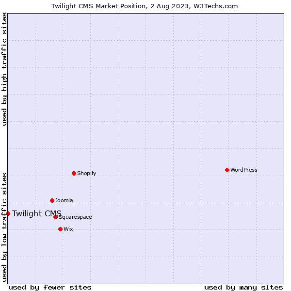 Market position of Twilight CMS