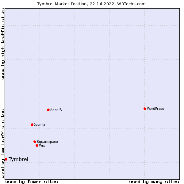 Market position of Tymbrel