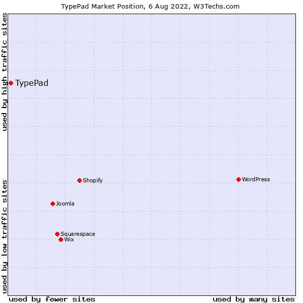 Market position of TypePad