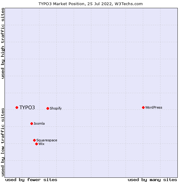 Market position of TYPO3