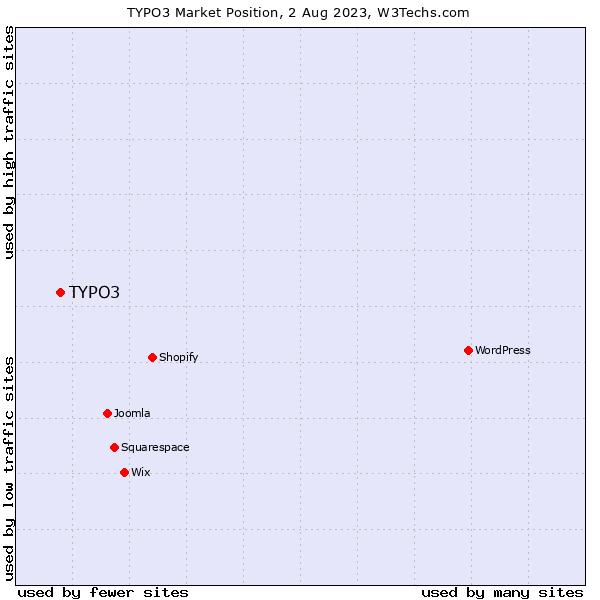 Market position of TYPO3