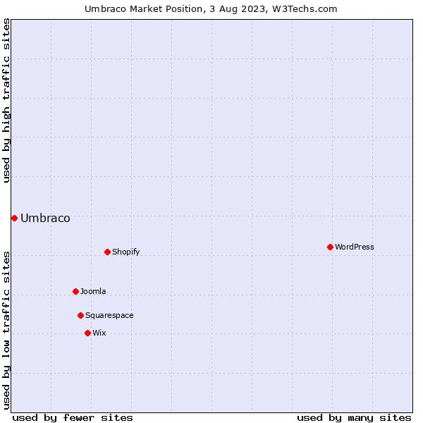 Market position of Umbraco