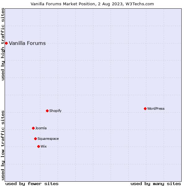 Market position of Vanilla Forums