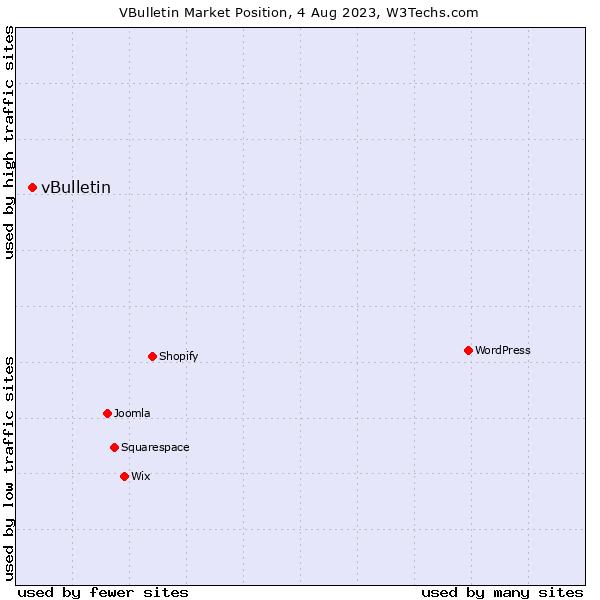 Market position of vBulletin
