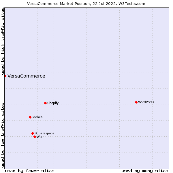 Market position of VersaCommerce