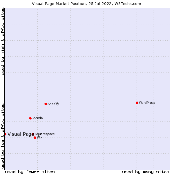 Market position of Visual Page