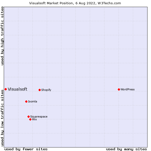 Market position of Visualsoft